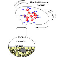 The chemical dimension reactivity